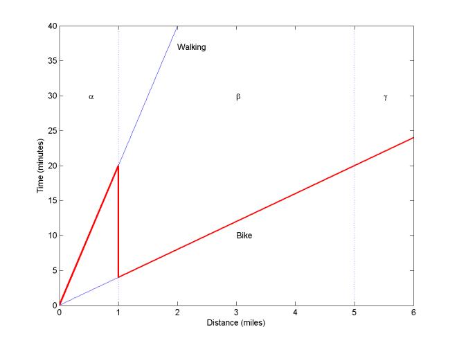 Region-beta_paradox